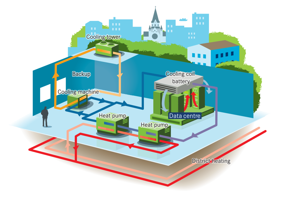 Waste heat recovery from data center. Photo: Stockholms Exergi